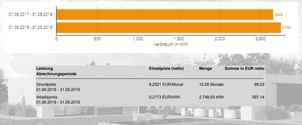 Our home electricity consumption in kWh