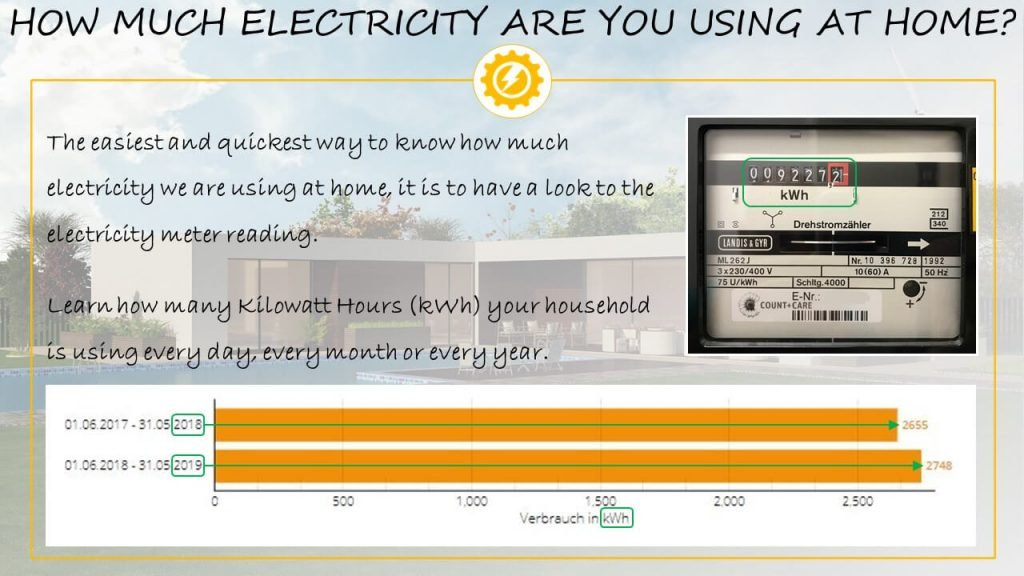 Electricity used at home