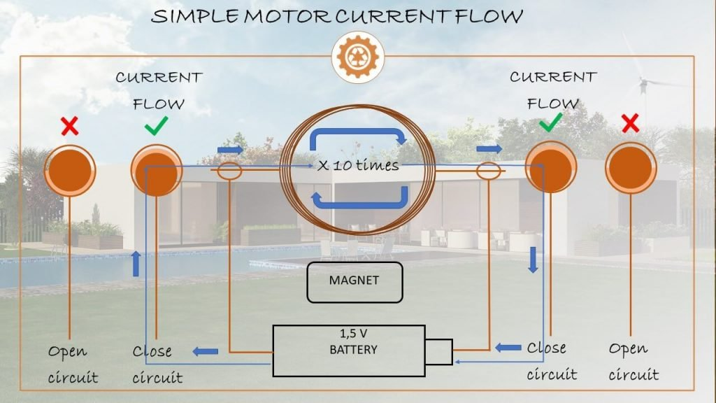 Simple motor current flow