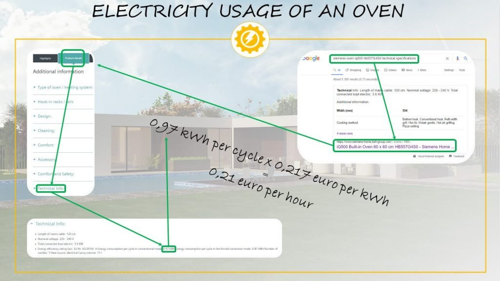 Electricity usage of an oven