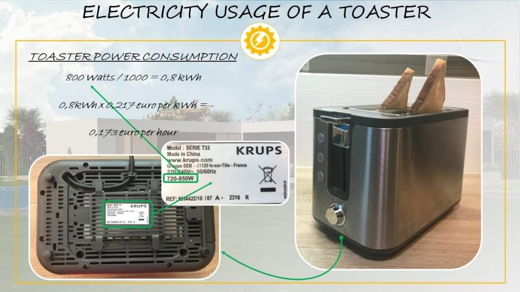 Electricity usage of a toaster