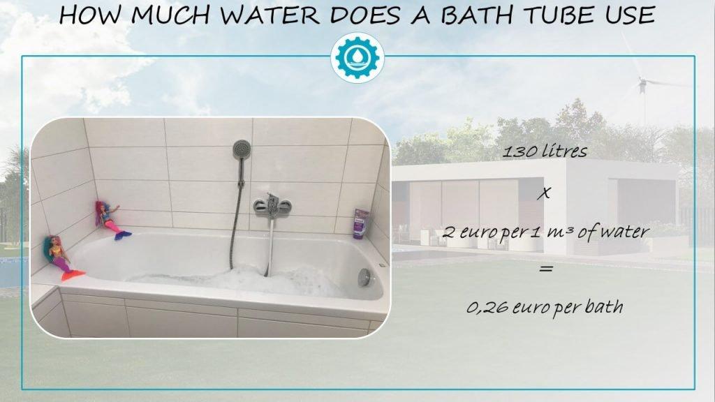 Bath tube water usage
